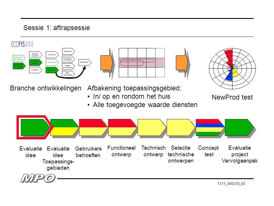 1311_980330_83 Sessie 1: aftrapsessie Evaluatie idee Evaluatie idee Toepassings- gebieden Gebruikers behoeften Functioneel ontwerp Technisch ontwerp S