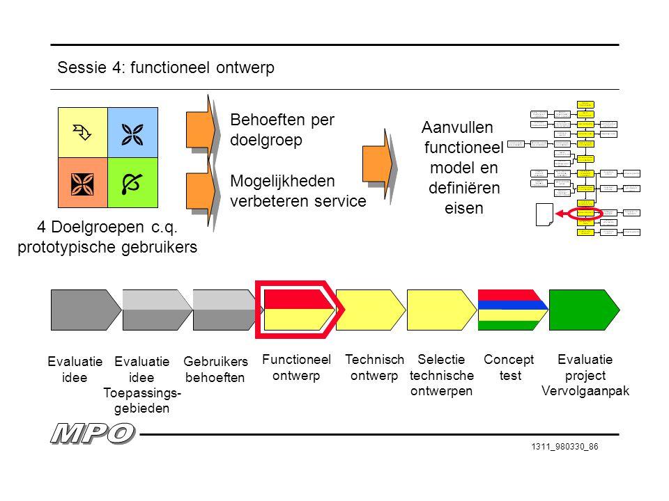 1311_980330_86 Sessie 4: functioneel ontwerp Evaluatie idee Evaluatie idee Toepassings- gebieden Gebruikers behoeften Functioneel ontwerp Technisch on
