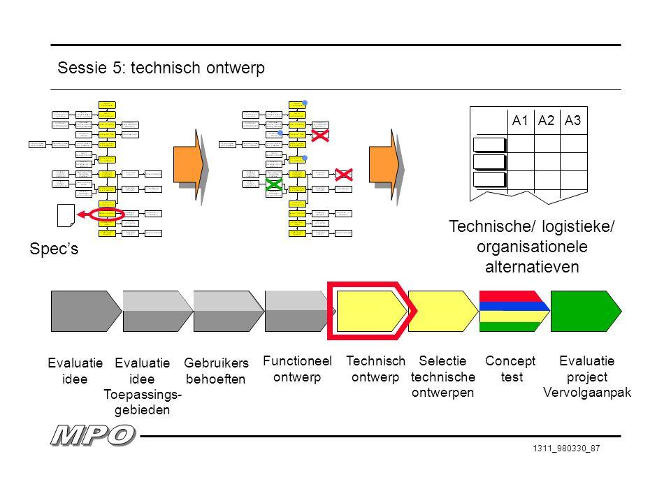1311_980330_87 Sessie 5: technisch ontwerp Evaluatie idee Evaluatie idee Toepassings- gebieden Gebruikers behoeften Functioneel ontwerp Technisch ontw