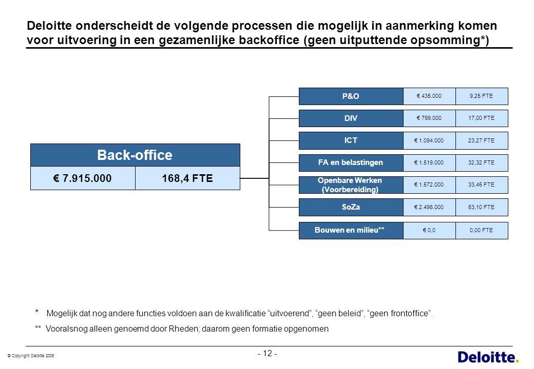 © Copyright Deloitte 2005 - 12 - Deloitte onderscheidt de volgende processen die mogelijk in aanmerking komen voor uitvoering in een gezamenlijke back