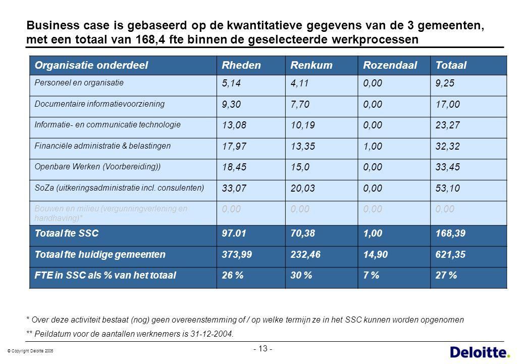 © Copyright Deloitte 2005 - 13 - Business case is gebaseerd op de kwantitatieve gegevens van de 3 gemeenten, met een totaal van 168,4 fte binnen de ge