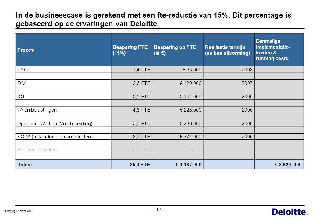 © Copyright Deloitte 2005 - 17 - In de businesscase is gerekend met een fte-reductie van 15%. Dit percentage is gebaseerd op de ervaringen van Deloitt