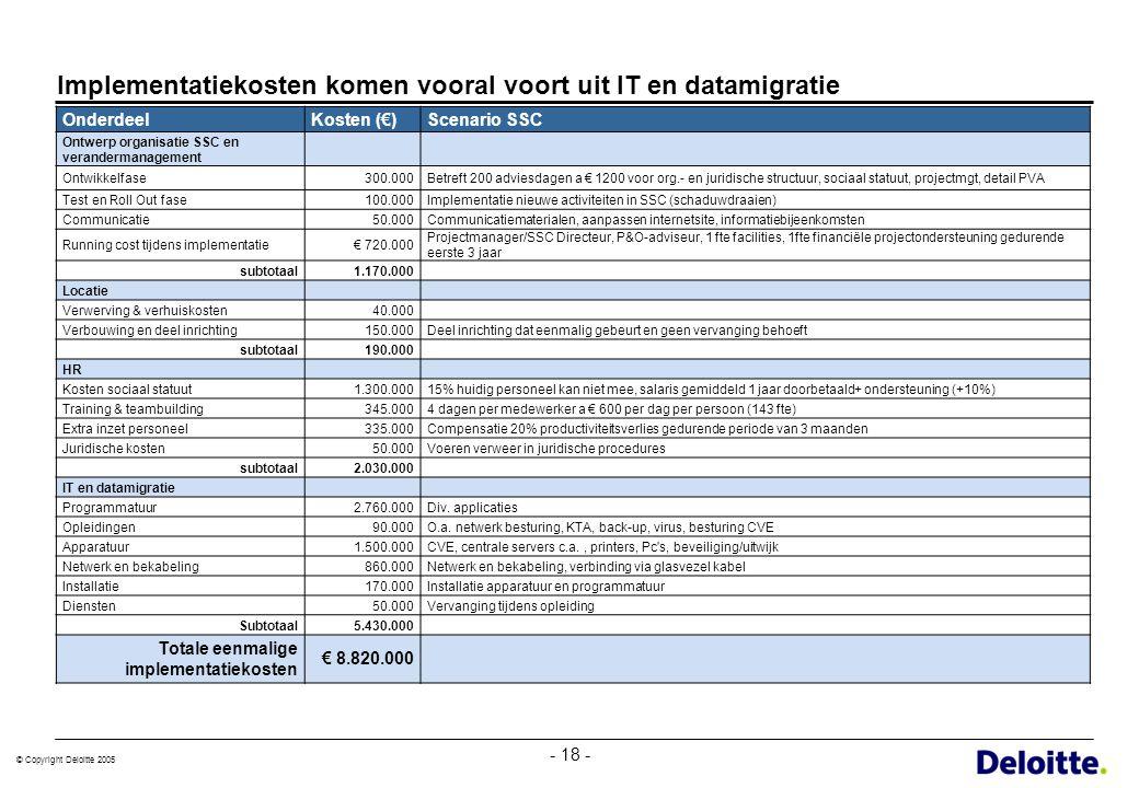 © Copyright Deloitte 2005 - 18 - Implementatiekosten komen vooral voort uit IT en datamigratie OnderdeelKosten (€)Scenario SSC Ontwerp organisatie SSC