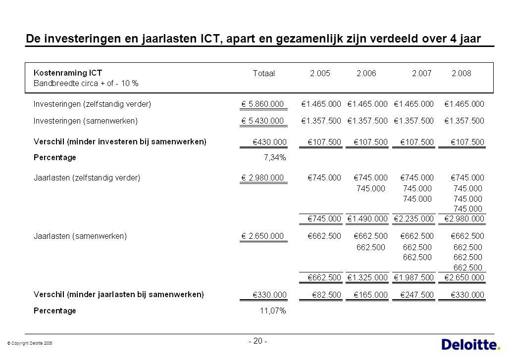 © Copyright Deloitte 2005 - 20 - De investeringen en jaarlasten ICT, apart en gezamenlijk zijn verdeeld over 4 jaar