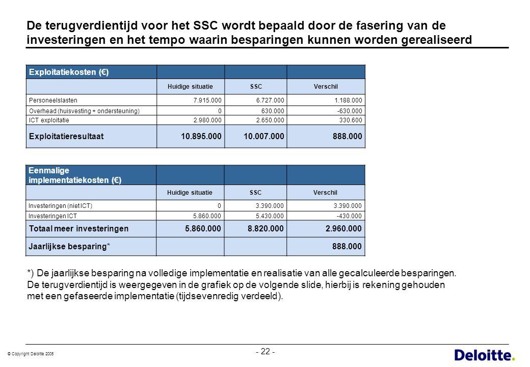 © Copyright Deloitte 2005 - 22 - De terugverdientijd voor het SSC wordt bepaald door de fasering van de investeringen en het tempo waarin besparingen