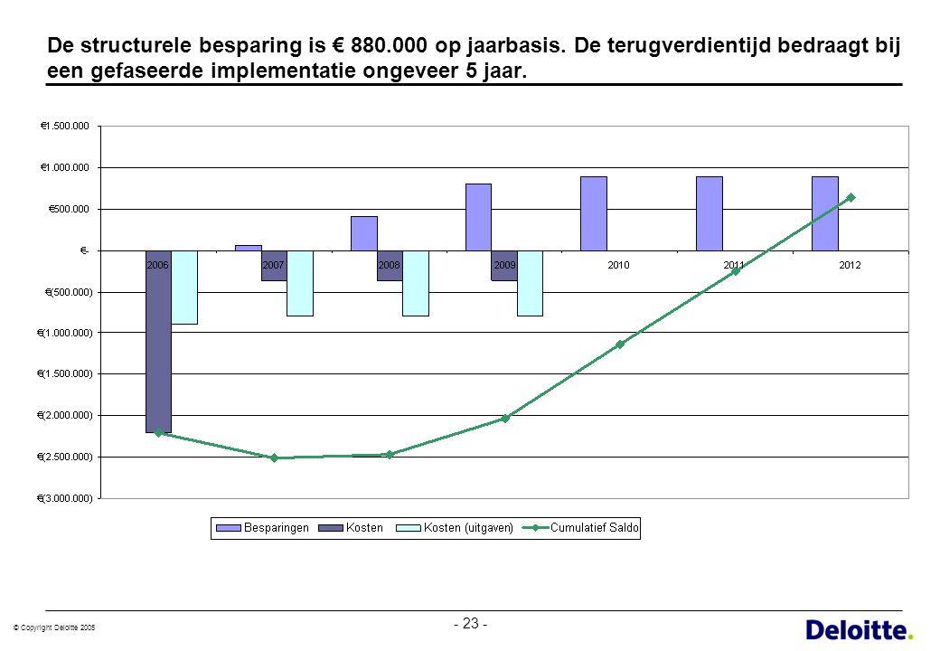 © Copyright Deloitte 2005 - 23 - De structurele besparing is € 880.000 op jaarbasis. De terugverdientijd bedraagt bij een gefaseerde implementatie ong