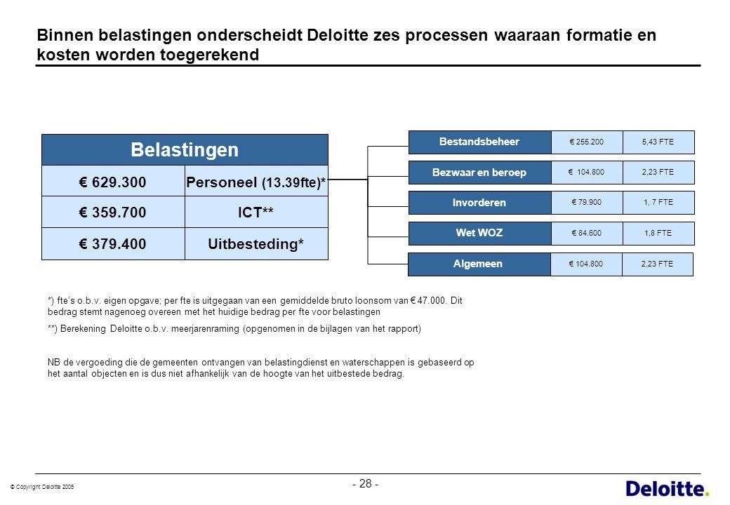 © Copyright Deloitte 2005 - 28 - Binnen belastingen onderscheidt Deloitte zes processen waaraan formatie en kosten worden toegerekend Bestandsbeheer €