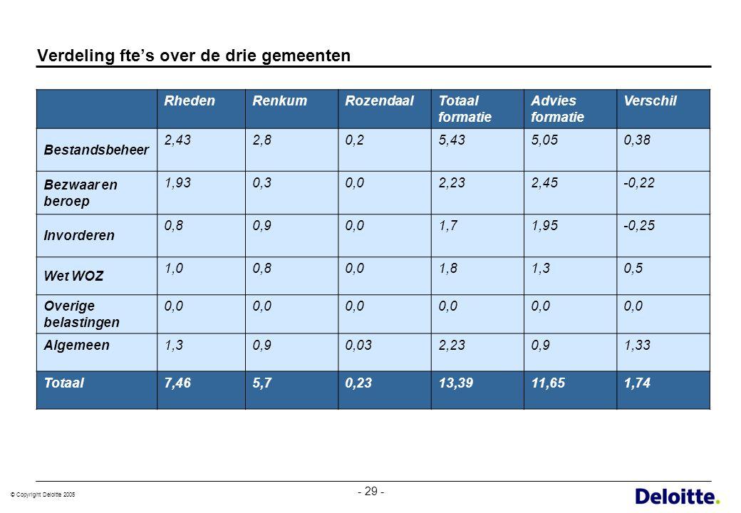 © Copyright Deloitte 2005 - 29 - Verdeling fte's over de drie gemeenten RhedenRenkumRozendaalTotaal formatie Advies formatie Verschil Bestandsbeheer 2