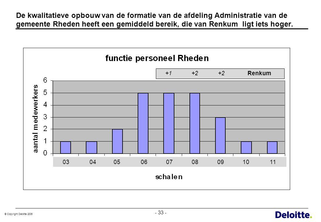 © Copyright Deloitte 2005 - 33 - De kwalitatieve opbouw van de formatie van de afdeling Administratie van de gemeente Rheden heeft een gemiddeld berei