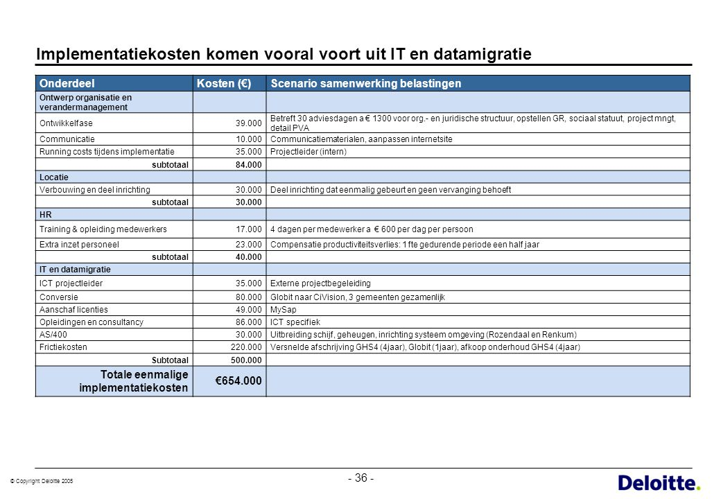 © Copyright Deloitte 2005 - 36 - Implementatiekosten komen vooral voort uit IT en datamigratie OnderdeelKosten (€)Scenario samenwerking belastingen On