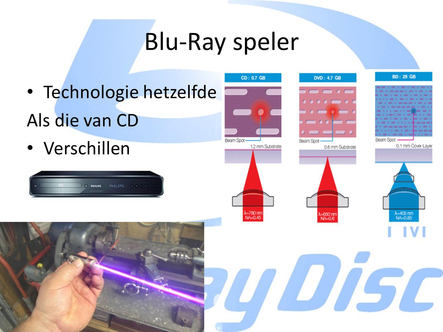 Blu-Ray speler Technologie hetzelfde Als die van CD Verschillen