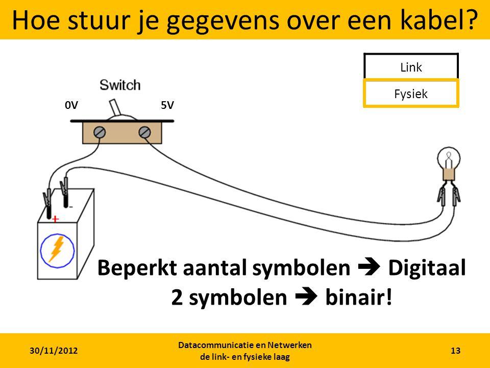 30/11/2012 Datacommunicatie en Netwerken de link- en fysieke laag 12 Tegelijk verzenden en ontvangen? Half-Duplex: niet tegelijk ontvangen en verzende