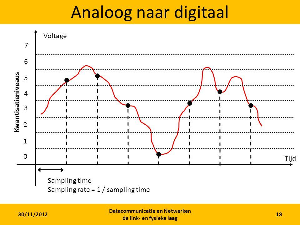 30/11/2012 Datacommunicatie en Netwerken de link- en fysieke laag 17 Geluid over een kabel Alle mogelijke waarden: analoog!