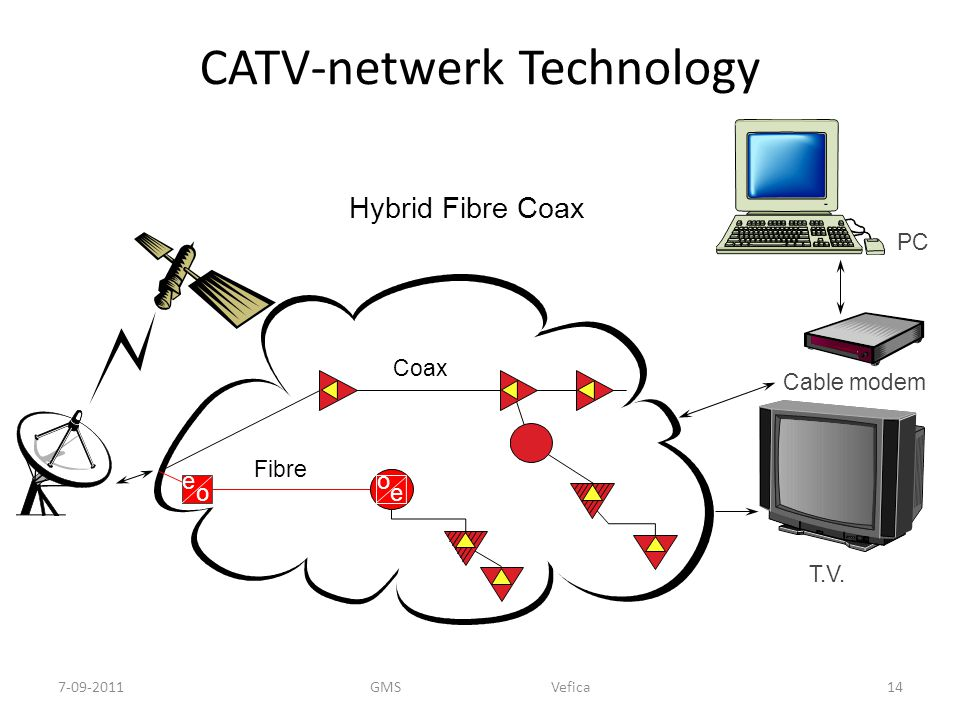 CATV-netwerk Technology Coax Fibre e o e o Hybrid Fibre Coax T.V.