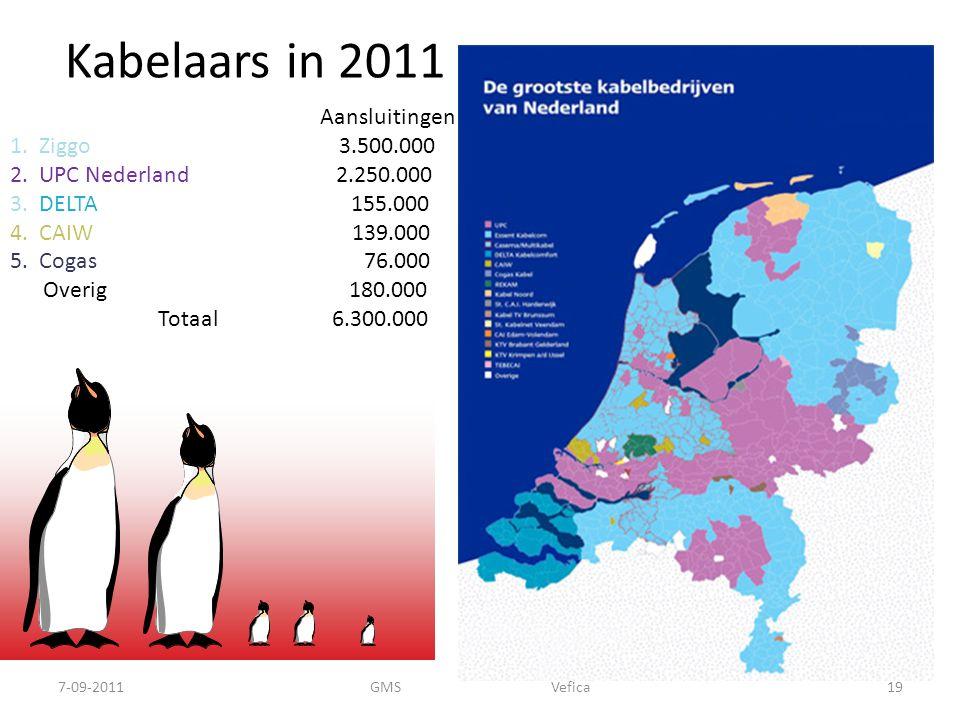 Kabelaars in 2011 Aansluitingen 1.Ziggo 3.500.000 2.