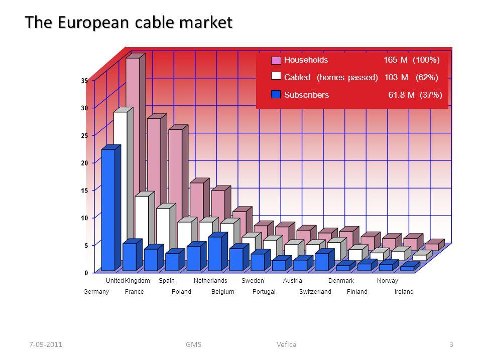 Wat te verwachten (Netwerk)technisch Diensten 7-09-201124GMS Vefica