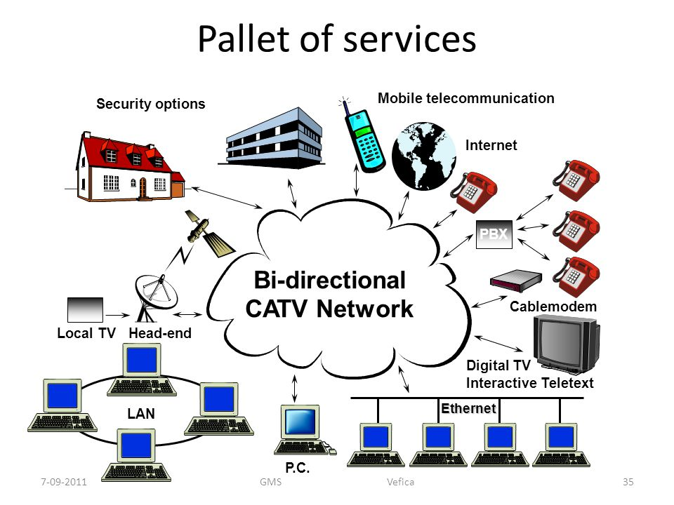 Pallet of services Security options Local TVHead-end P.C. Ethernet Digital TV Interactive Teletext Cablemodem Bi-directional CATV Network Internet Mob