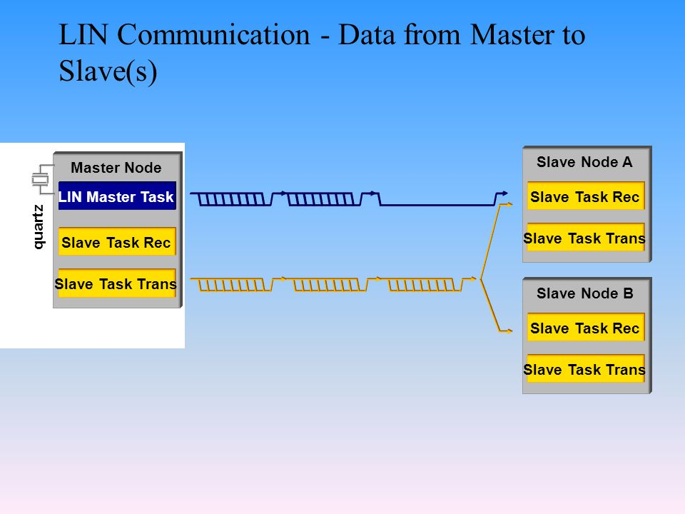 LIN Communication - Data from Master to Slave(s) Master Node LIN Master Task Slave Task Trans Slave Task Rec quartz Slave Node A Slave Task Trans Slave Task Rec Slave Node B Slave Task Trans Slave Task Rec