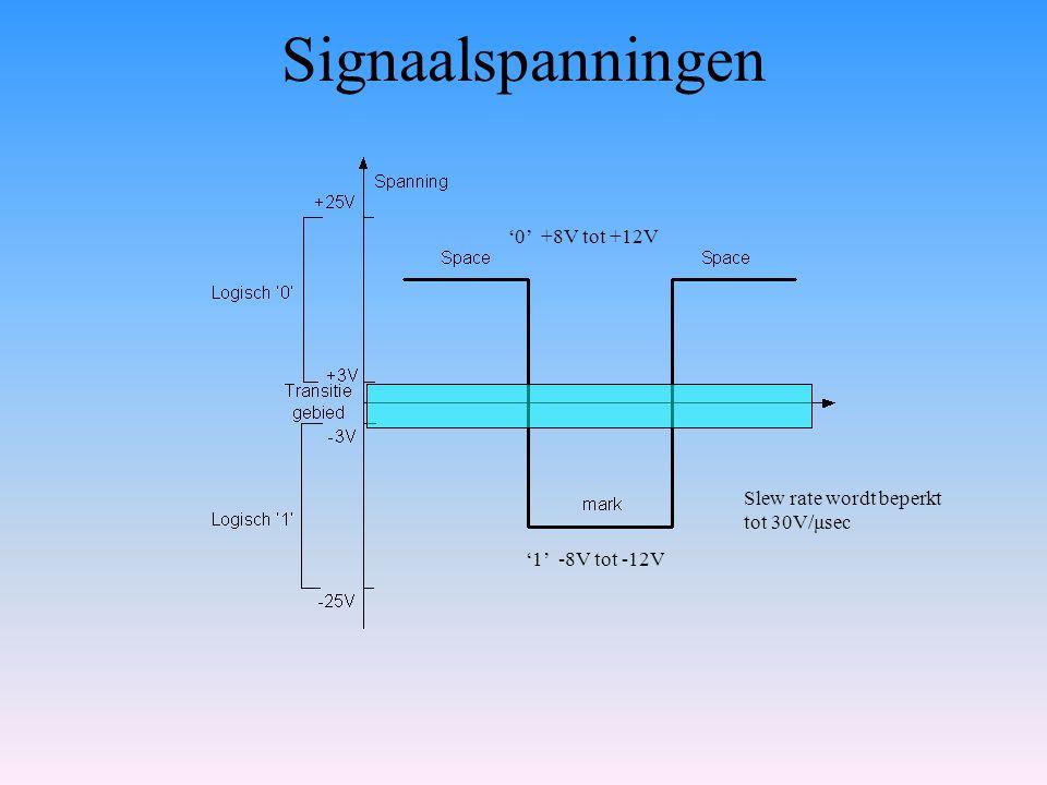 Signaalspanningen '0' +8V tot +12V '1' -8V tot -12V Slew rate wordt beperkt tot 30V/μsec