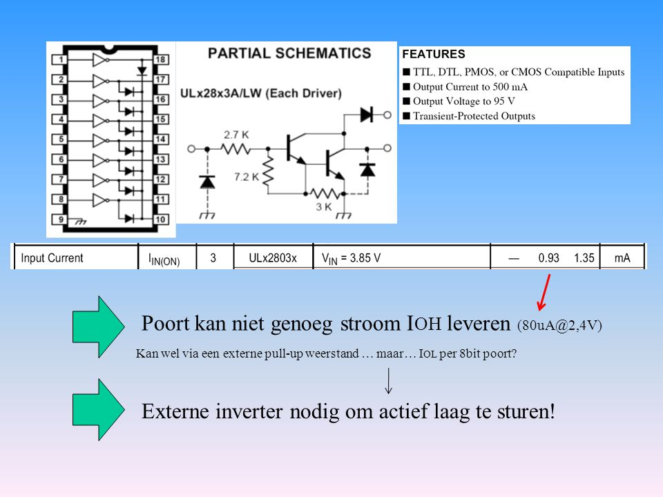 Externe inverter nodig om actief laag te sturen! Poort kan niet genoeg stroom I OH leveren (80uA@2,4V) Kan wel via een externe pull-up weerstand … maa