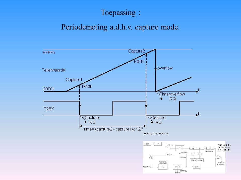 Toepassing : Periodemeting a.d.h.v. capture mode.