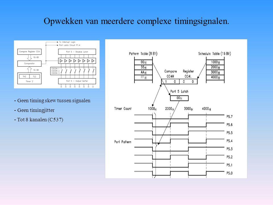 Opwekken van meerdere complexe timingsignalen. - Geen timing skew tussen signalen - Geen timingjitter - Tot 8 kanalen (C537)