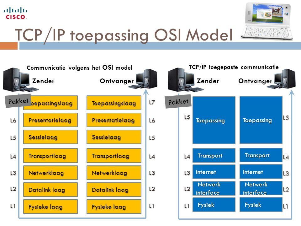 TCP/IP toepassing OSI Model Toepassingslaag Toepassingslaag Presentatielaag Presentatielaag Datalink laag Datalink laag Netwerklaag Netwerklaag Sessie