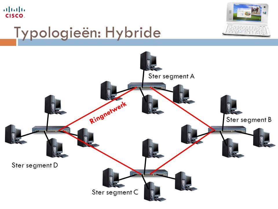Typologieën: Hybride Ster segment A Ster segment B Ster segment C Ster segment D Ringnetwerk