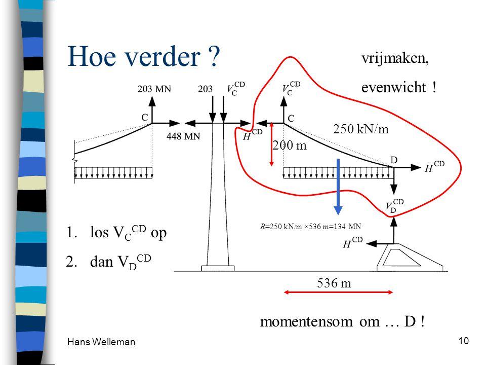 Hans Welleman 10 Hoe verder ? vrijmaken, evenwicht ! 200 m 536 m 250 kN/m 1.los V C CD op 2.dan V D CD R=250 kN/m ×536 m=134 MN momentensom om … D !