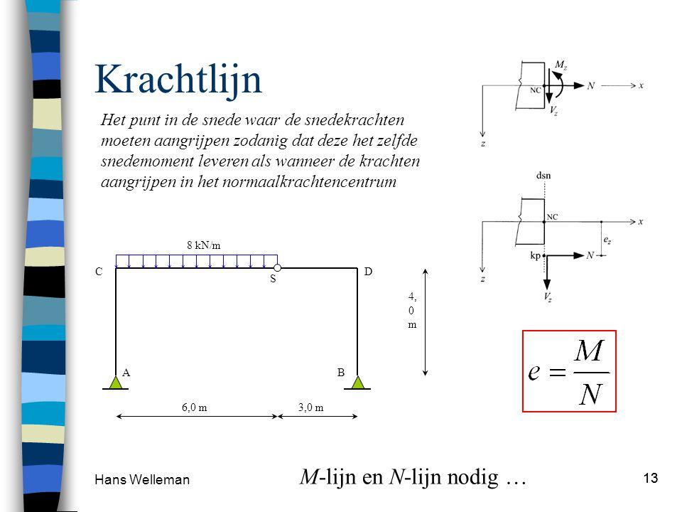 Hans Welleman 13 Krachtlijn 8 kN/m 4, 0 m 6,0 m 3,0 m S AB CD Het punt in de snede waar de snedekrachten moeten aangrijpen zodanig dat deze het zelfde