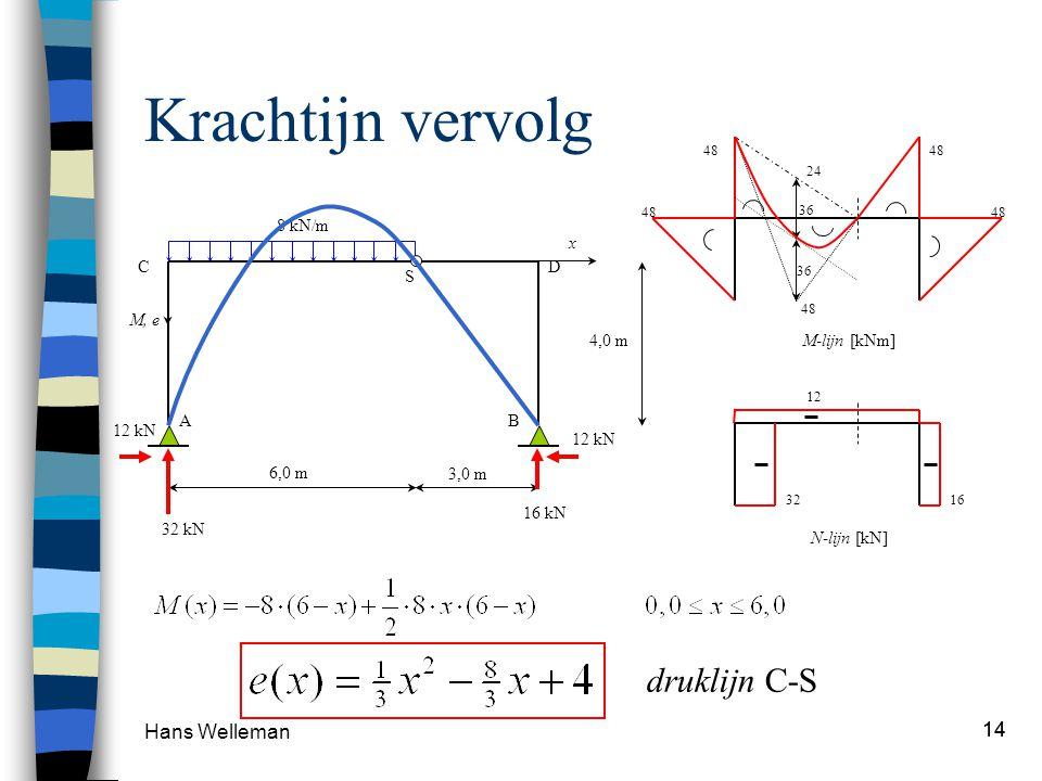 Hans Welleman 14 Krachtijn vervolg 48 36 24 48 M-lijn [kNm] 3216 12 N-lijn [kN] 8 kN/m 4,0 m 6,0 m 3,0 m S AB CD 12 kN 32 kN 16 kN 12 kN M, e x drukli