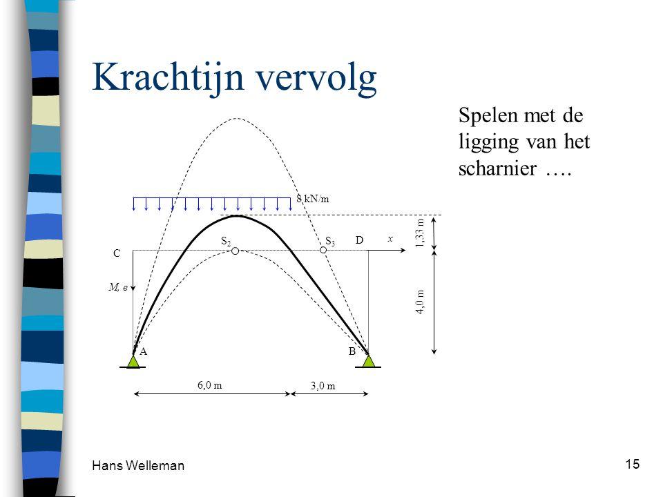 Hans Welleman 15 Krachtijn vervolg 8 kN/m 4,0 m 6,0 m 3,0 m AB C D 1,33 m M, e x S 2 S 3 Spelen met de ligging van het scharnier ….