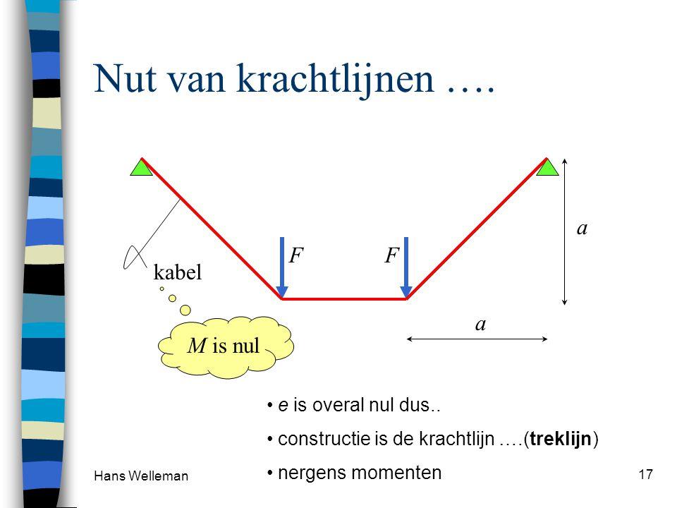 Hans Welleman 17 Nut van krachtlijnen …. F F kabel M is nul e is overal nul dus.. constructie is de krachtlijn ….(treklijn) nergens momenten a a