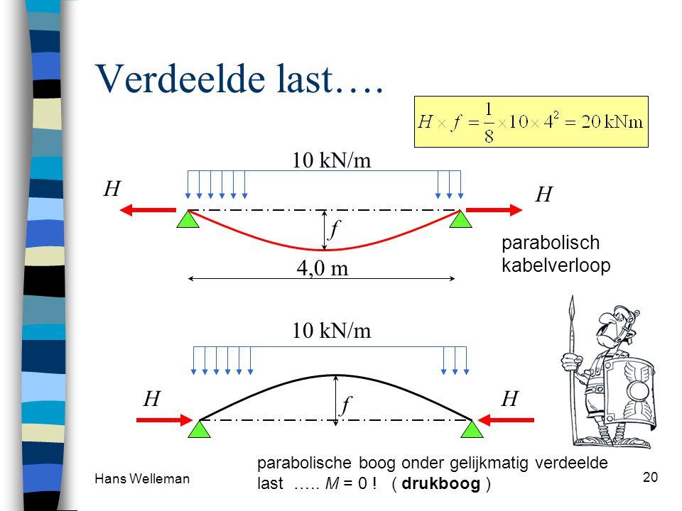 Hans Welleman 20 Verdeelde last…. 10 kN/m H H 4,0 m f 10 kN/m HH f parabolische boog onder gelijkmatig verdeelde last ….. M = 0 ! ( drukboog ) parabol