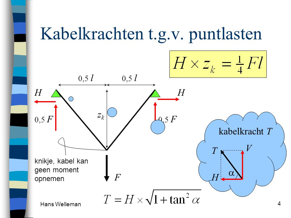 Hans Welleman 4 Kabelkrachten t.g.v. puntlasten F 0,5 l 0,5 F H H V H T kabelkracht T  z k knikje, kabel kan geen moment opnemen