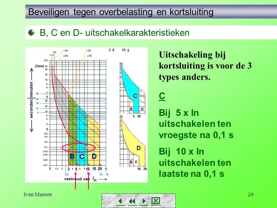 Ivan Maesen26        B, C en D- uitschakelkarakteristieken Beveiligen tegen overbelasting en kortsluiting Uitschakeling bij kortsluiting is vo