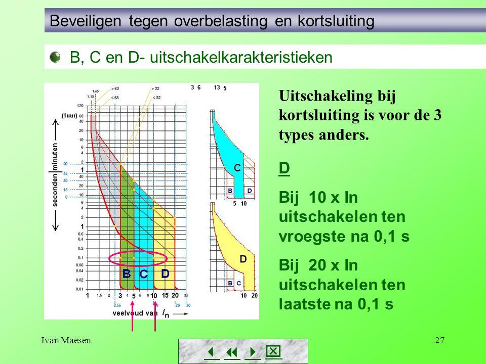 Ivan Maesen27        B, C en D- uitschakelkarakteristieken Beveiligen tegen overbelasting en kortsluiting Uitschakeling bij kortsluiting is vo