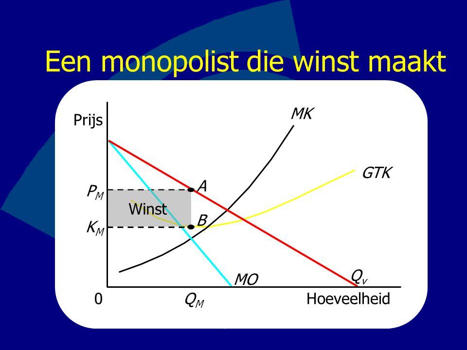 Een monopolist die winst maakt Prijs GTK MK Hoeveelheid PMPM 0 MO QvQv QMQM Winst KMKM A B