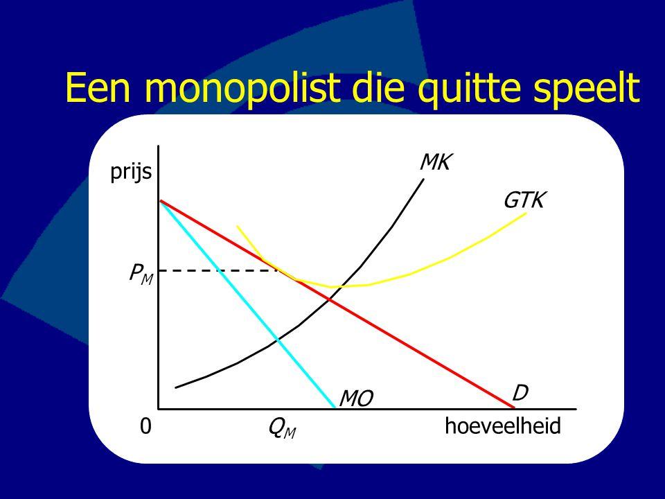 Een monopolist die quitte speelt prijs MK hoeveelheid PMPM 0 MO D QMQM GTK