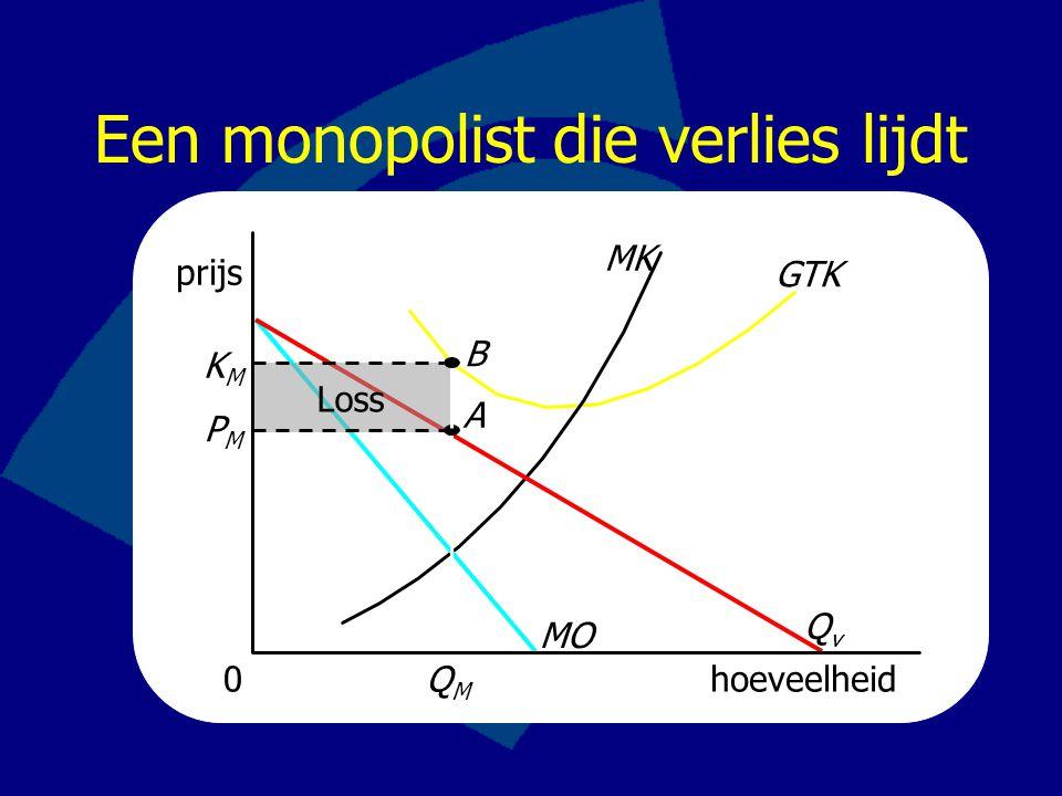 Een monopolist die verlies lijdt prijs GTK MK hoeveelheid0 MO QvQv QMQM Loss PMPM KMKM B A