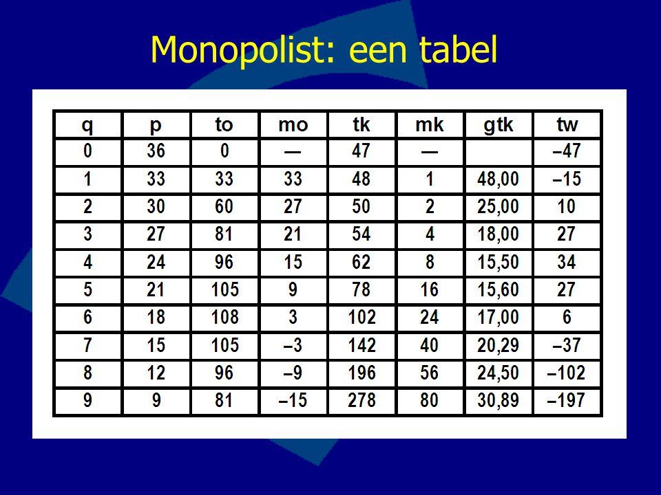 Monopolist: een tabel