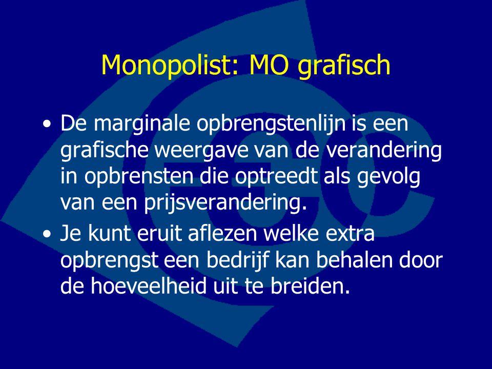 Monopolist: MO grafisch De marginale opbrengstenlijn is een grafische weergave van de verandering in opbrensten die optreedt als gevolg van een prijsv
