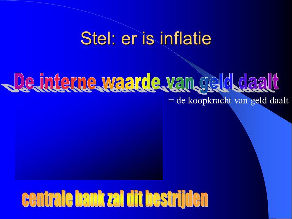 Stel: er is inflatie Als de nominale rente constant blijft, dan daalt de reële rente Als de reële rente constant blijft, dan stijgt de nominale rente