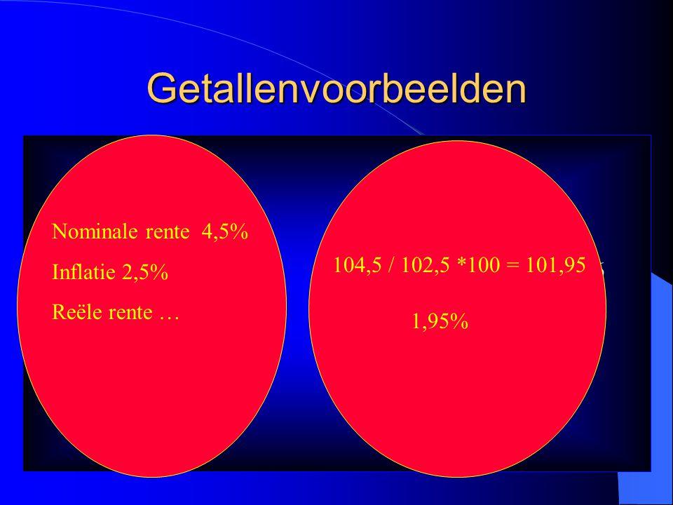 Getallenvoorbeelden € 1000 Prijs € 10 (gemiddeld per product) Koopkracht 100 producten Prijs stijgt met 100% Dus: Prijs wordt € 20 Koopkracht 50 produ