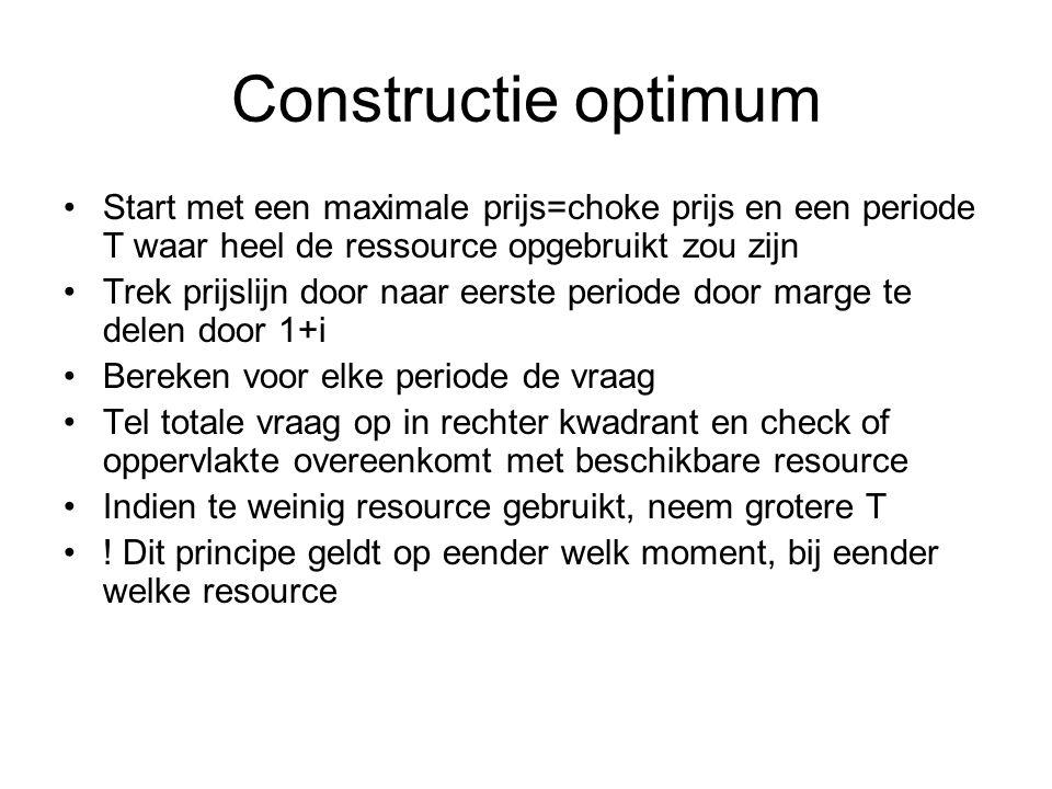 Constructie optimum Start met een maximale prijs=choke prijs en een periode T waar heel de ressource opgebruikt zou zijn Trek prijslijn door naar eers