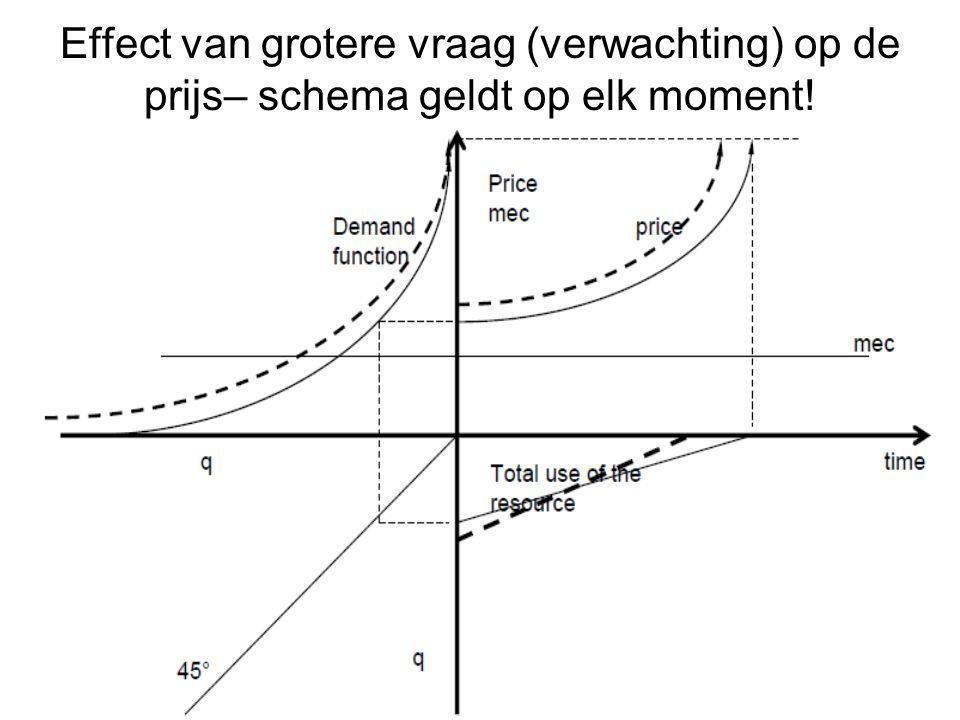 Effect van grotere vraag (verwachting) op de prijs– schema geldt op elk moment!
