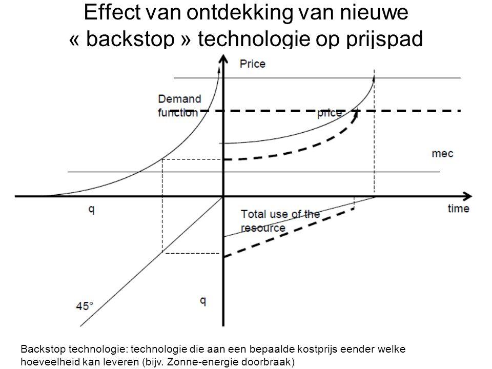 Effect van ontdekking van nieuwe « backstop » technologie op prijspad Backstop technologie: technologie die aan een bepaalde kostprijs eender welke ho
