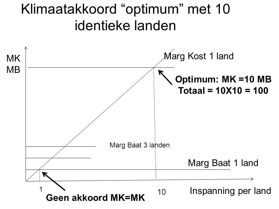 "Klimaatakkoord ""optimum"" met 10 identieke landen Marg Baat 1 land Marg Kost 1 land Marg Baat 3 landen Optimum: MK =10 MB Totaal = 10X10 = 100 10 Inspa"