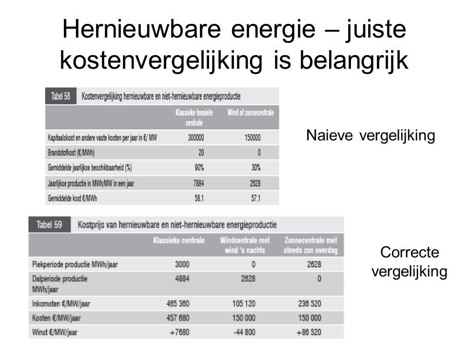 Hernieuwbare energie – juiste kostenvergelijking is belangrijk Naieve vergelijking Correcte vergelijking