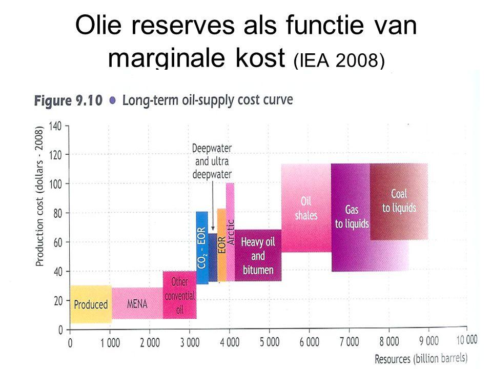 Olie reserves in functie van marginale kost-2 (source Aguilera et al EJ 2009) BPIEAAguileras et al